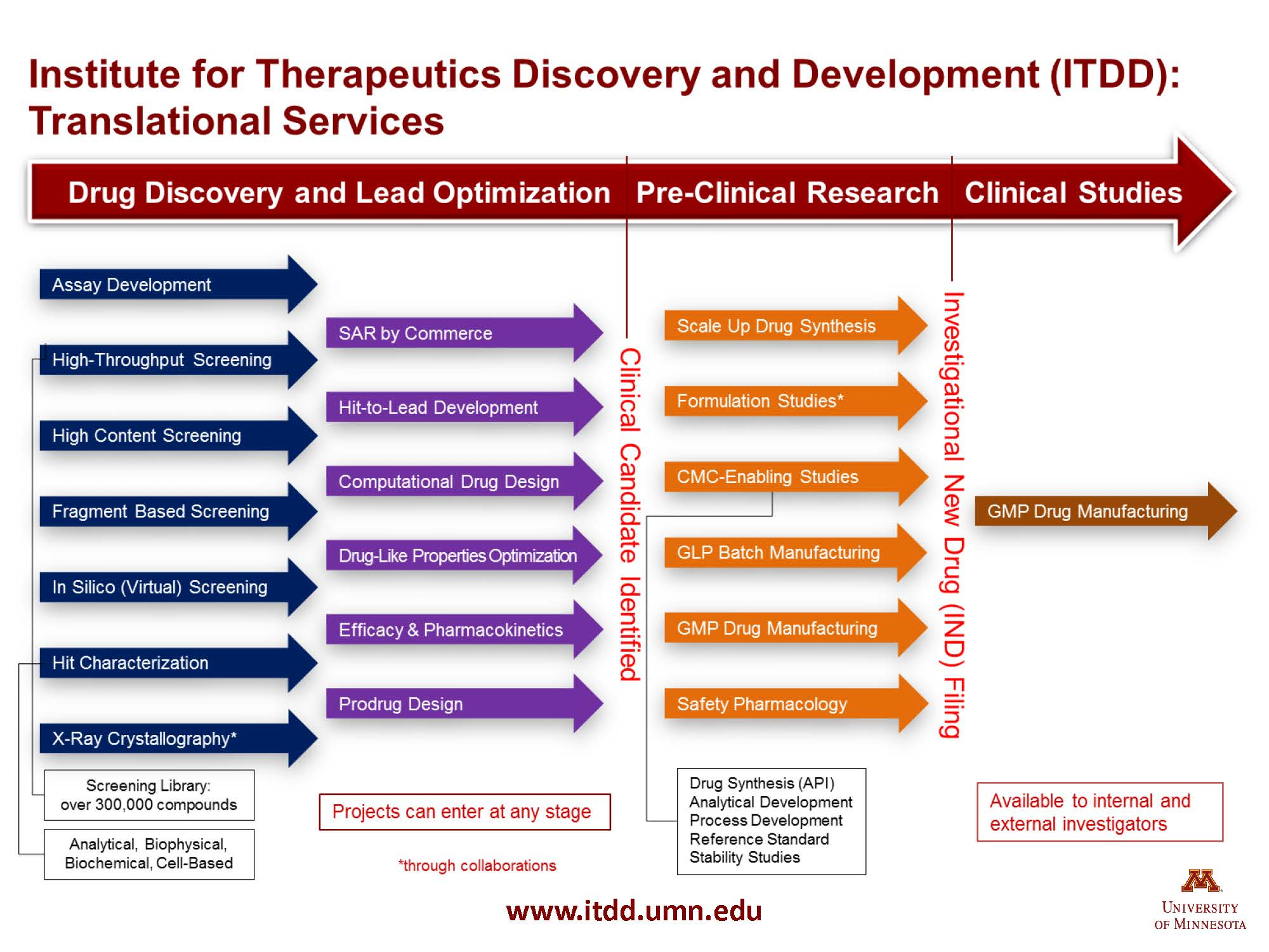 Scientific services institute for therapeutics discovery itdd translational services flow chart nvjuhfo Choice Image